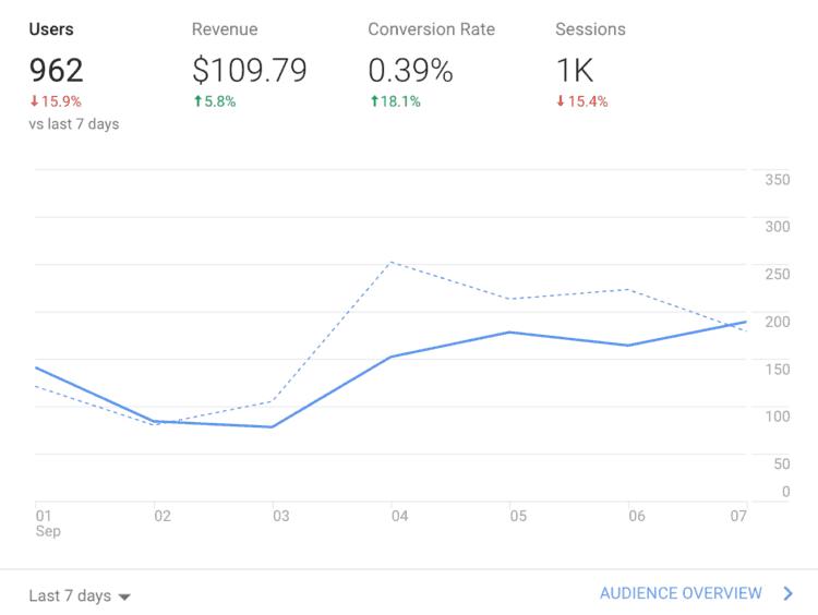 Voorbeeld grafiek uit Google Analytics